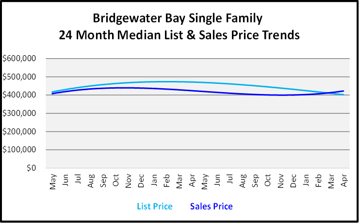 June 2019 Naples Real Estate Market Report Bridgewater Bay Single Family Home List and Sales Price Trends Graph