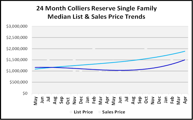 June 2019 Naples Real Estate Market Report Collier's Reserve Single Family Home List and Sales Price Trends Graph