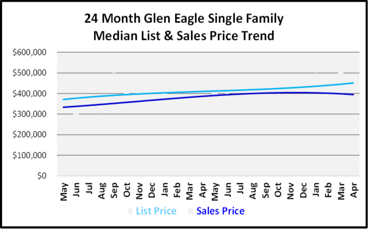 June 2019 Naples Real Estate Market Report Glen Eagle Single Family Home List and Sales Price Trends Graph