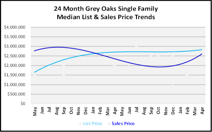 June 2019 Naples Real Estate Market Report Grey Oaks Single Family Home List and Sales Price Trends Graph