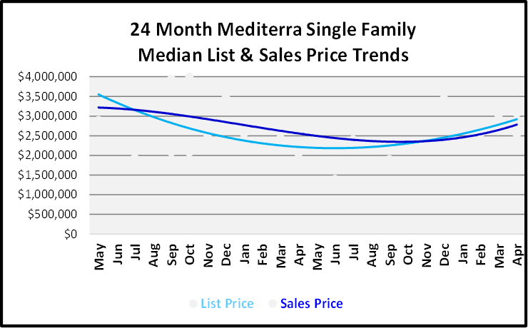 June 2019 Naples Real Estate Market Report Mediterra Single Family Home List and Sales Price Trends Graph