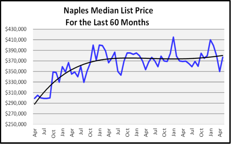 June 2019 Naples Real Estate Market Report Median List Price Graph