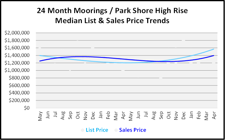 June 2019 Naples Real Estate Market Report Moorings - Park Shore High Rise List and Sales Price Trends Graph