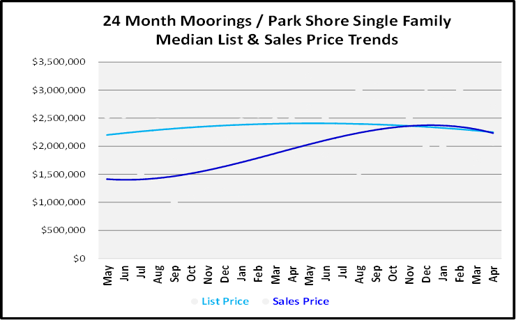 June 2019 Naples Real Estate Market Report Moorings - Park Shore Single Family Home List and Sales Price Trends Graph