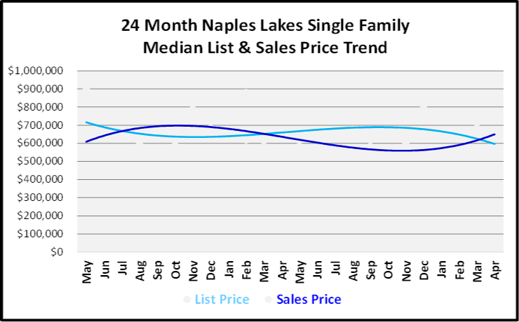 June 2019 Naples Real Estate Market Report Naples Lakes Single Family Home List and Sales Price Trends Graph