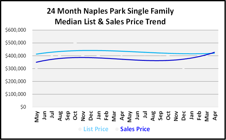 June 2019 Naples Real Estate Market Report Naples Park Single Family Home List and Sales Price Trends Graph
