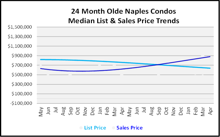 June 2019 Naples Real Estate Market Report Olde Naples Condos List and Sales Price Trends Graph