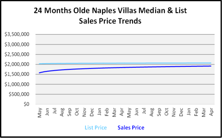 June 2019 Naples Real Estate Market Report Olde Naples Villas List and Sales Price Trends Graph