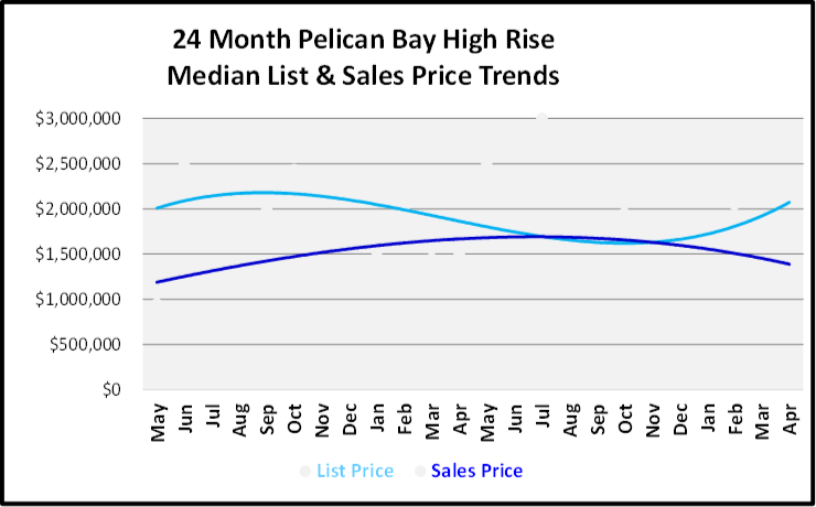 June 2019 Naples Real Estate Market Report Pelican Bay High Rise List and Sales Price Trends Graph