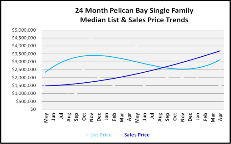 June 2019 Naples Real Estate Market Report Pelican Bay Single Family Home List and Sales Price Trends Graph