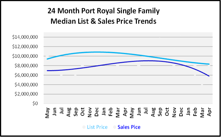 June 2019 Naples Real Estate Market Report Port Royal Single Family Home List and Sales Price Trends Graph