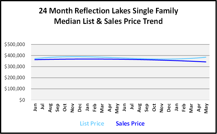 June 2019 Naples Real Estate Market Report Reglection Lakes Single Family Home List and Sales Price Trends Graph