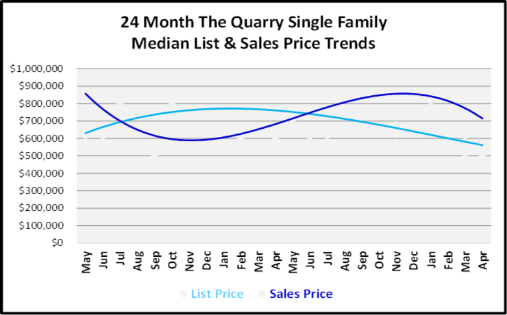 June 2019 Naples Real Estate Market Report The Quarry Single Family Home List and Sales Price Trends Graph