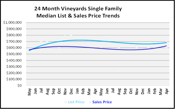 June 2019 Naples Real Estate Market Report The Vineyards Single Family Home List and Sales Price Trends Graph