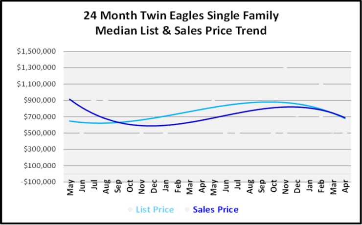 June 2019 Naples Real Estate Market Report Twin Eagles Single Family Home List and Sales Price Trends Graph