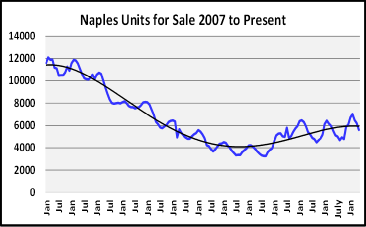 June 2019 Naples Real Estate Market Report Units for Sale Graph
