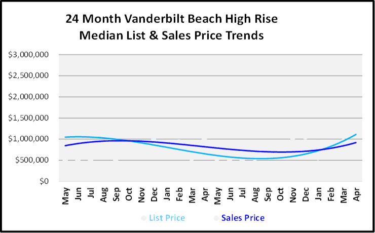 June 2019 Naples Real Estate Market Report Vanderbilt Beach High Rise List and Sales Price Trends Graph