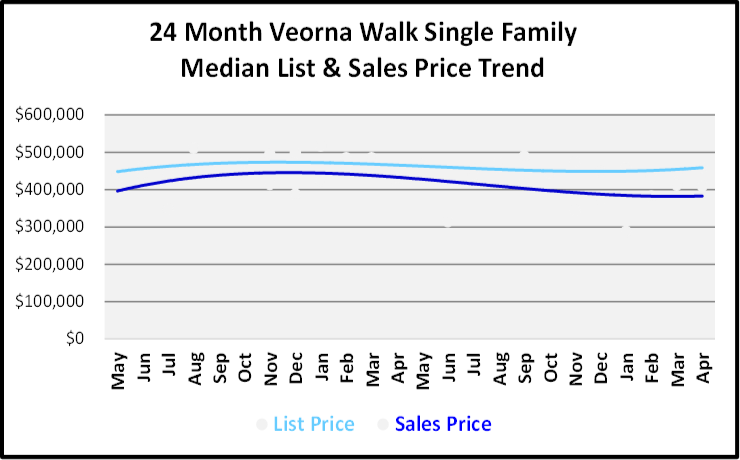 June 2019 Naples Real Estate Market Report Verona Walk Single Family Home List and Sales Price Trends Graph