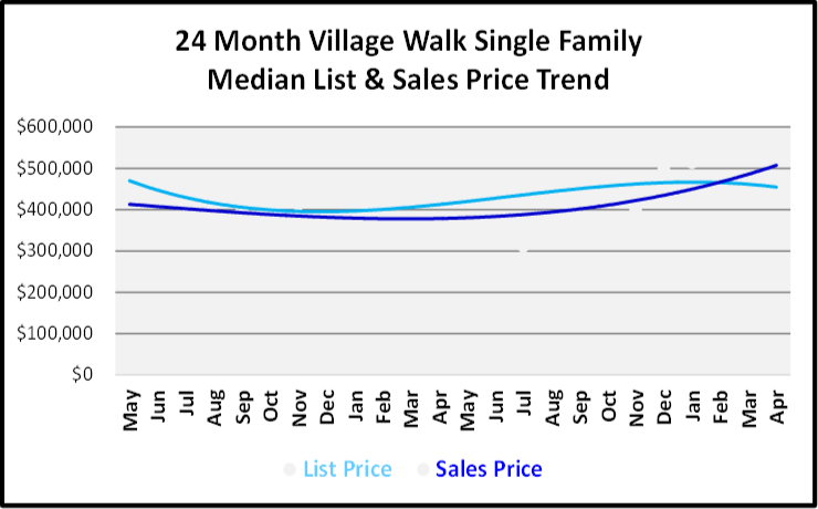 June 2019 Naples Real Estate Market Report Village Walk Single Family Home List and Sales Price Trends Graph