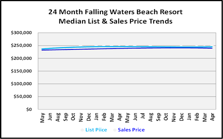 June 2019 Naples Real Estate Market ReportFalling Waters Beach Resort List and Sales Price Trends Graph
