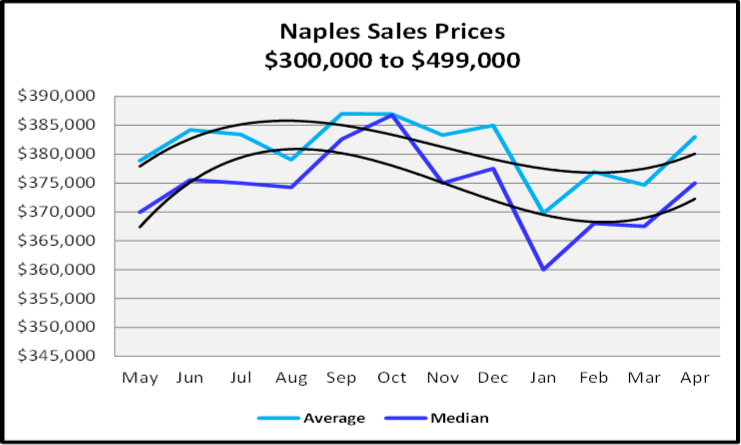 May 2019 Naples Market Report $1,000,000 to $1,999,999 Sales Graph