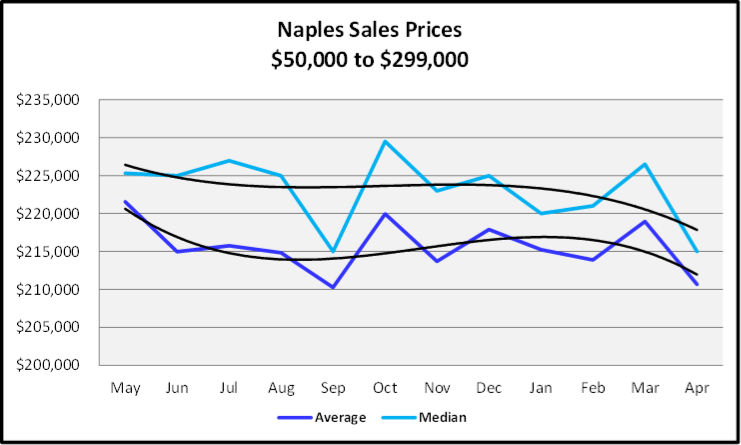 May 2019 Naples Market Report $50,000 to $299,000 Sales Graph