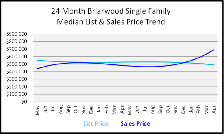 May 2019 Naples Market Report Briarwood Single Family Homes Price Trends