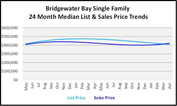 May 2019 Naples Market Report Bridgewater Bay Single Family Homes Price Trends