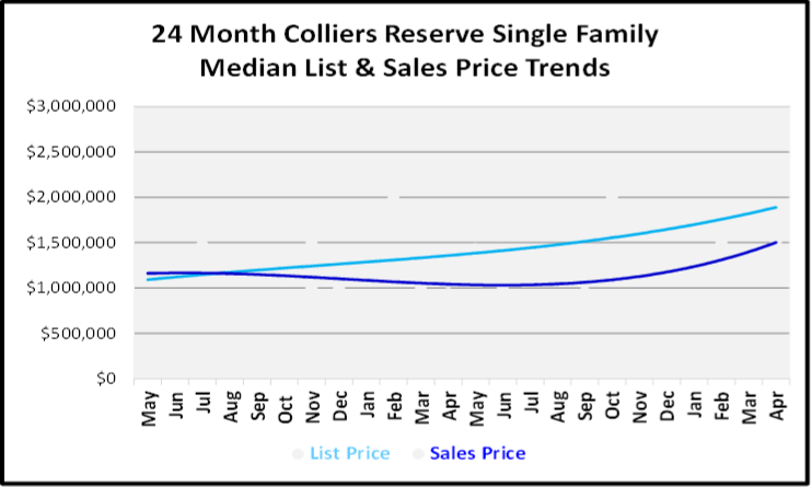 May 2019 Naples Market Report Colliers Reserve Single Family Homes Price Trends