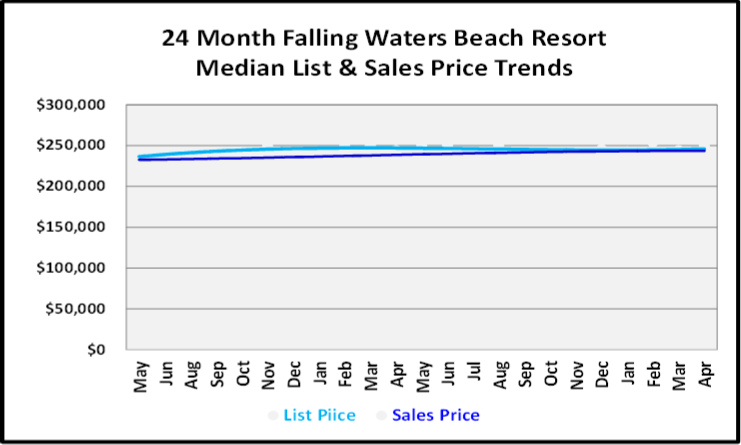 May 2019 Naples Market Report Falling Water Beach Resport Homes Price Trends