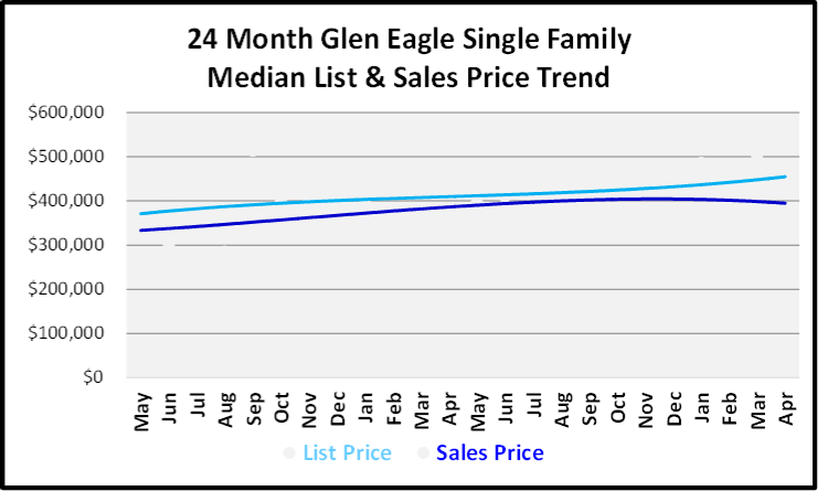May 2019 Naples Market Report Glen Eagle Single Family Homes Price Trends