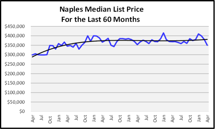May 2019 Naples Market Report List Price Graph