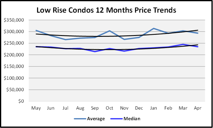 May 2019 Naples Market Report Low Rise Conos Price Trends Graph