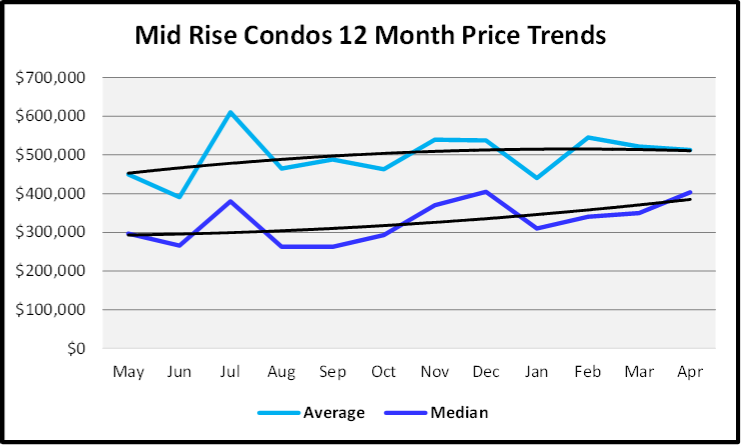 May 2019 Naples Market Report Mid Rise Condos Sales Price Trends Graph