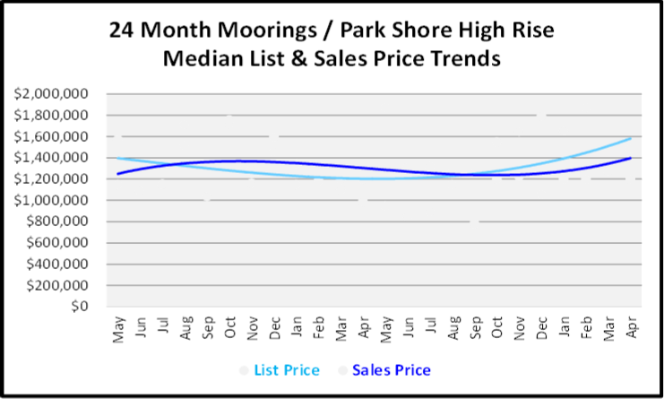 May 2019 Naples Market Report Lely Resort Single Family Homes Price Trends