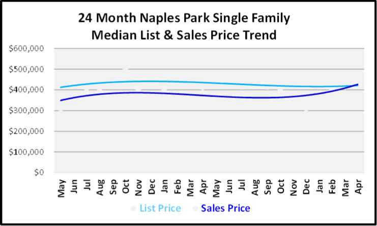 May 2019 Naples Market Report Naples Park Single Family Homes Price Trends