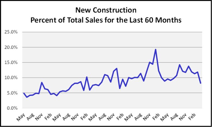 May 2019 Naples Market Report New Construction Graph