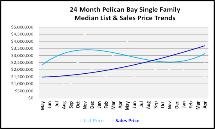 May 2019 Naples Market Report Pelican Bay Single Family Homes Price Trends