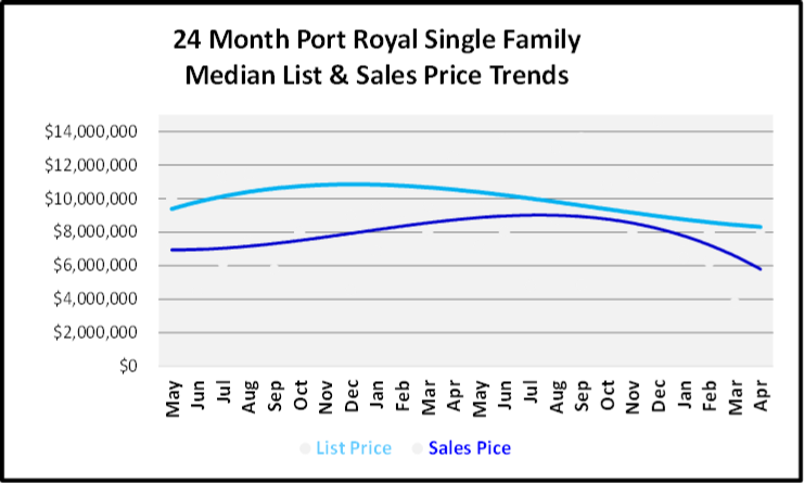 May 2019 Naples Market Report Port Royal Single Family Homes Price Trends