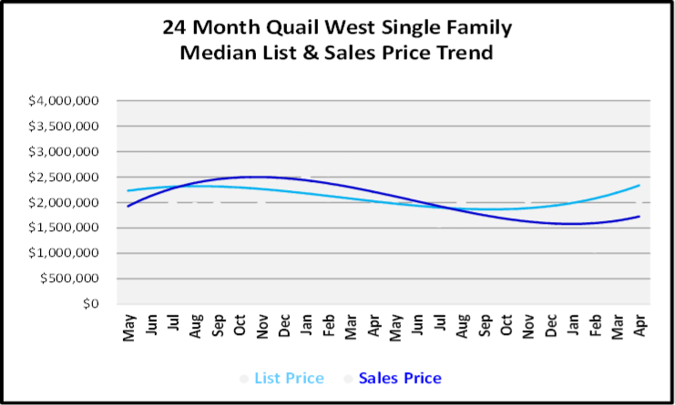 May 2019 Naples Market Report Quail West Single Family Homes Price Trends