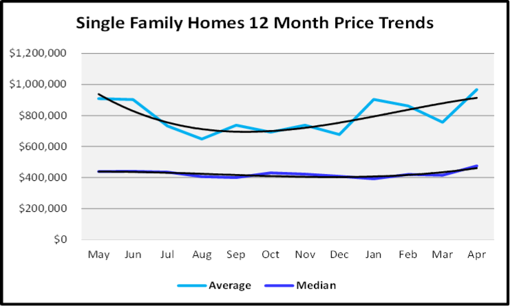 May 2019 Naples Market Report Single Family Homes Price Trends