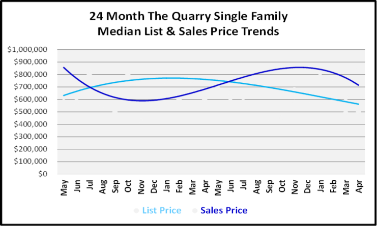 May 2019 Naples Market Report The Quarry Single Family Homes Price Trends