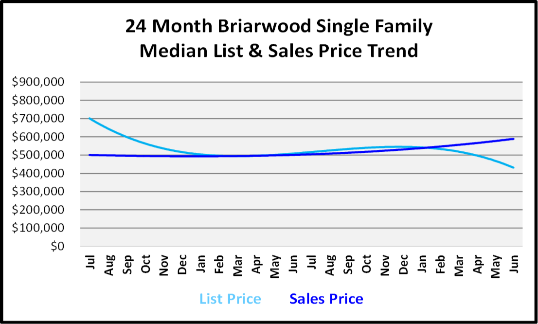 Naples Real Estate Market Report Second Quarter 2019 List and Sales Price Trends for Briarwood Single Family Homes
