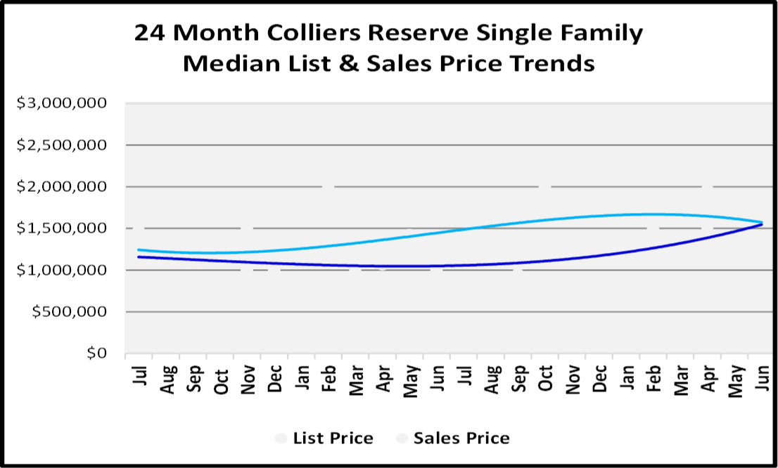 Naples Real Estate Market Report Second Quarter 2019 List and Sales Price Trends for Collier's Reserve Single Family Homes