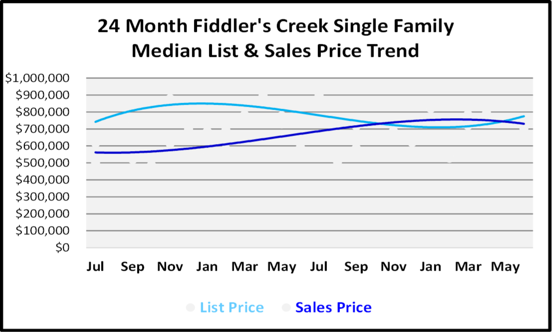 Naples Real Estate Market Report Second Quarter 2019 List and Sales Price Trends for Fiddlers's Creek Single Family Homes