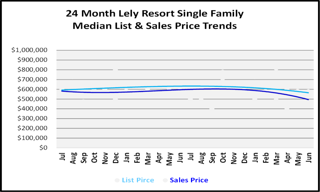 Naples Real Estate Market Report Second Quarter 2019 List and Sales Price Trends for Lely Resort Single Family Homes