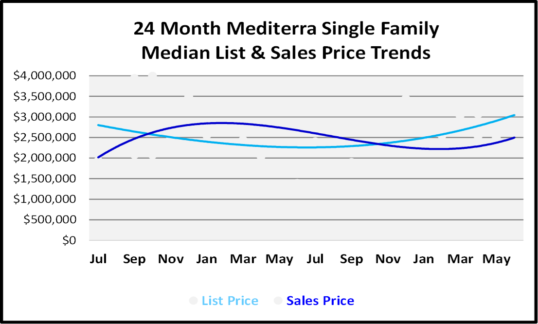 Naples Real Estate Market Report Second Quarter 2019 List and Sales Price Trends for Mediterra Single Family Homes