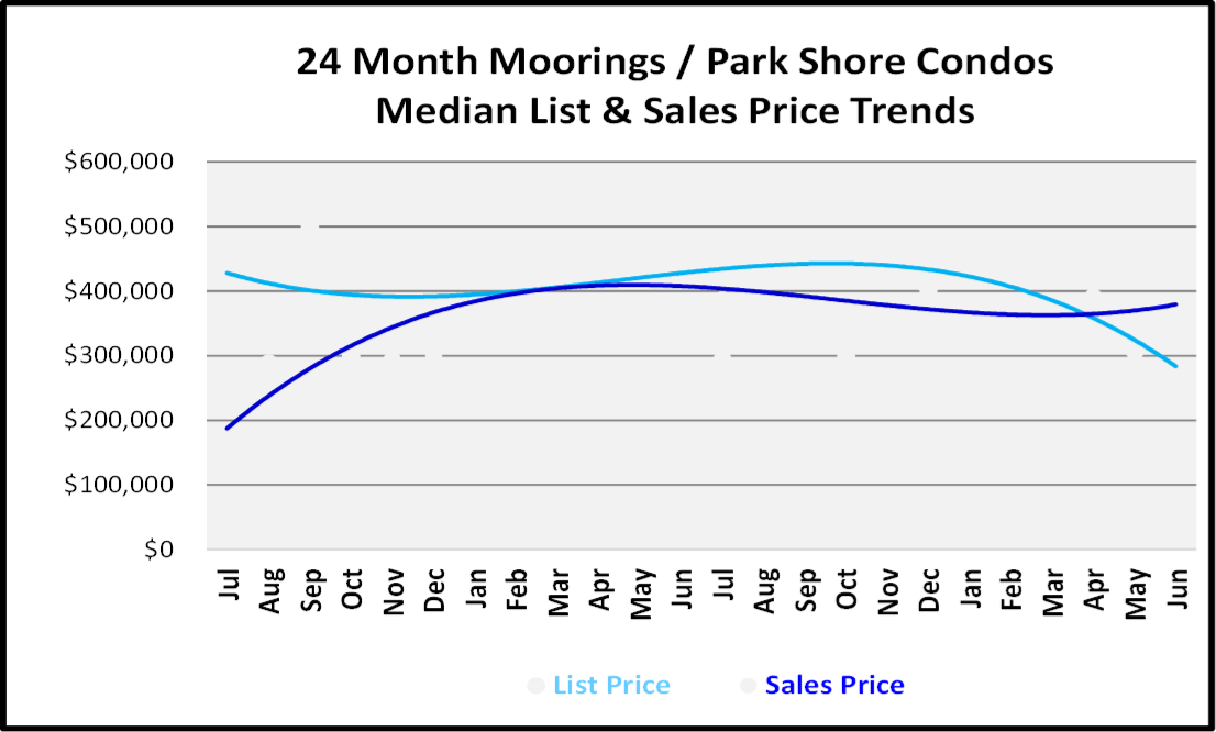 Naples Real Estate Market Report Second Quarter 2019 List and Sales Price Trends for Moorings-Park Shore Low Rise Condos Graph