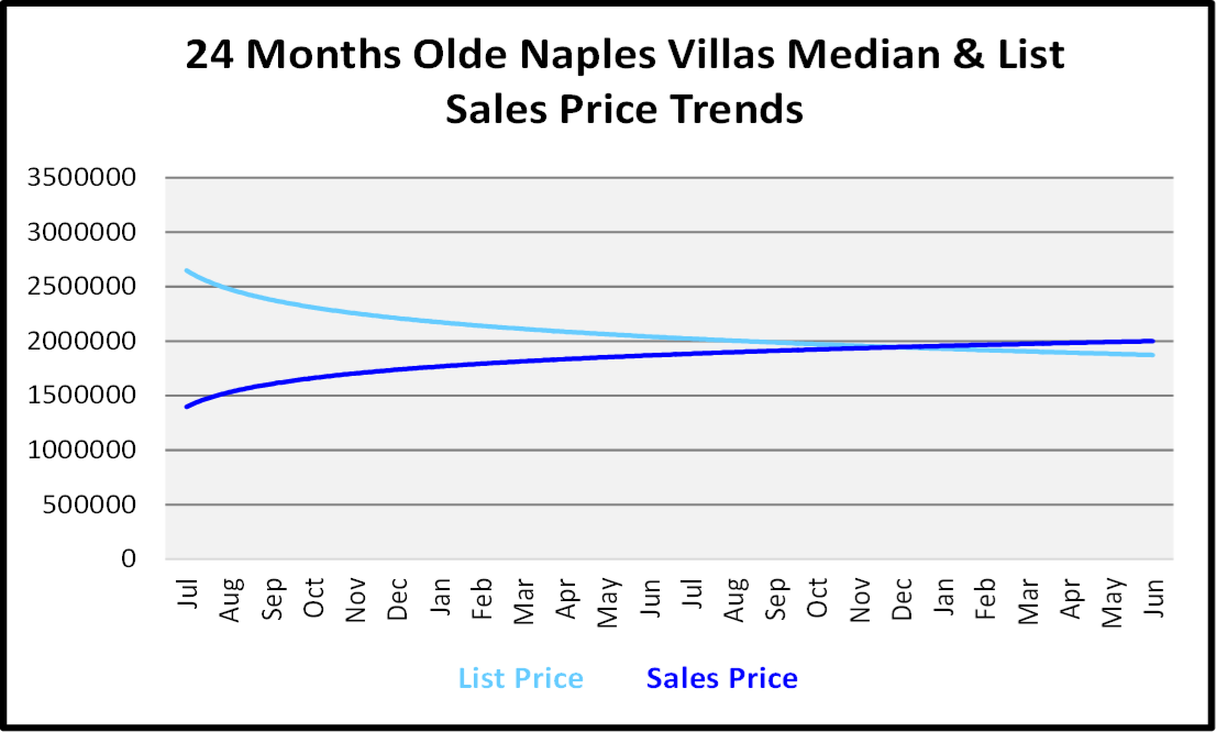 Naples Real Estate Market Report Second Quarter 2019 List and Sales Price Trends for Olde Naples Villas Graph