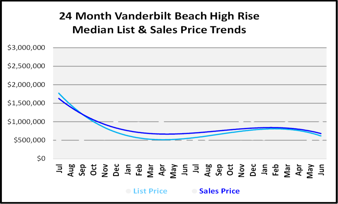 Naples Real Estate Market Report Second Quarter 2019 List and Sales Price Trends for Vanderbilt Beach High Rise Condos Graph